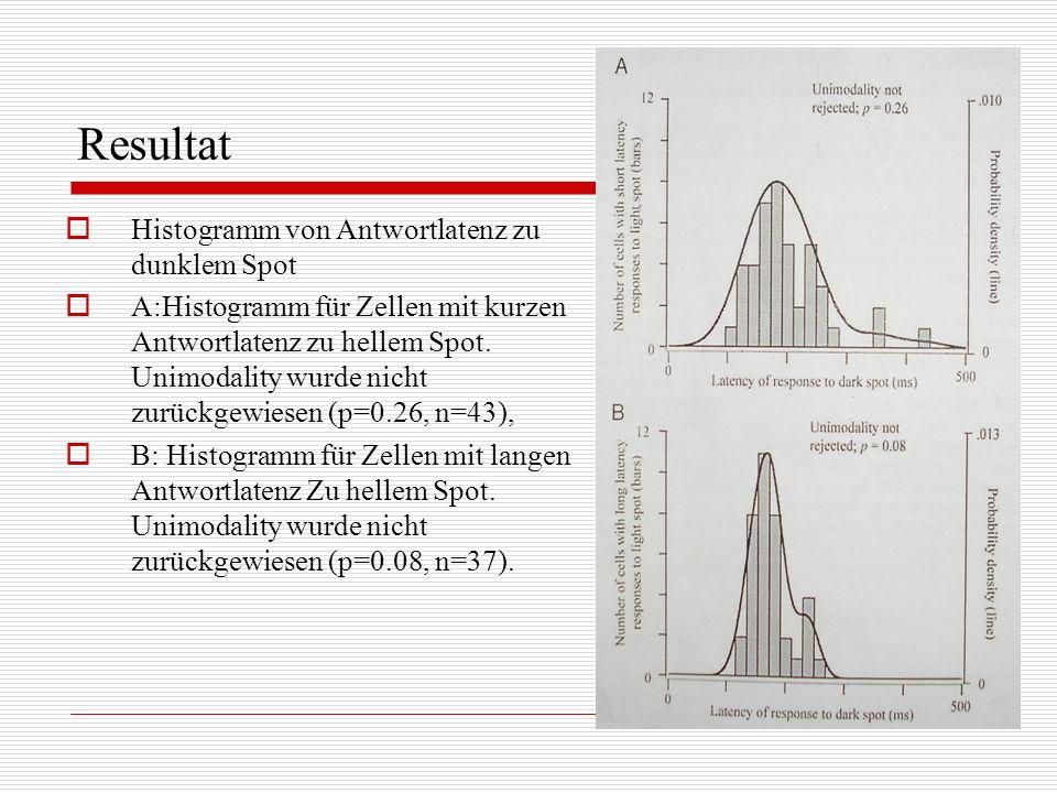 Histogramm von Antwortlatenz zu dunklem Spot A:Histogramm für Zellen mit kurzen Antwortlatenz zu hellem Spot. Unimodality wurde nicht zurückgewiesen (
