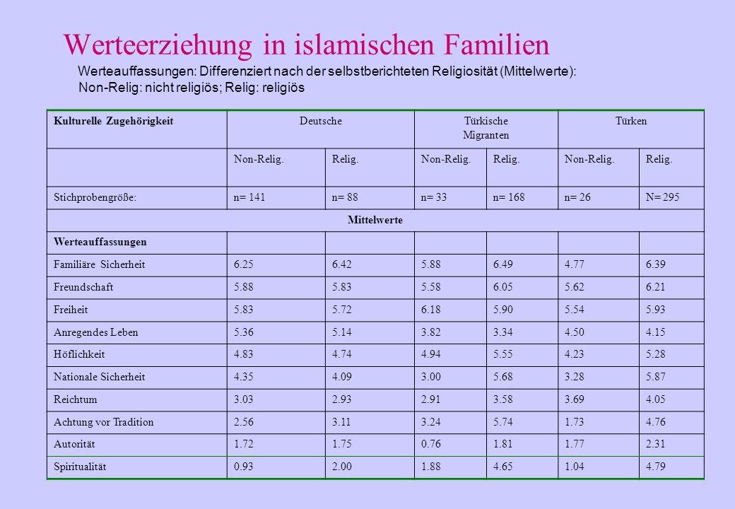 26 Keine signifikanten Unterschiede bei familialer Sicherheit und Freiheit; alle anderen Werte signifikant unterschiedlich