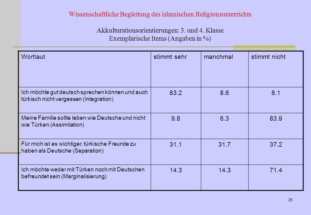 Werteerziehung in islamischen Familien Werteauffassungen: Differenziert nach der selbstberichteten Religiosität (Mittelwerte): Non-Relig: nicht religi