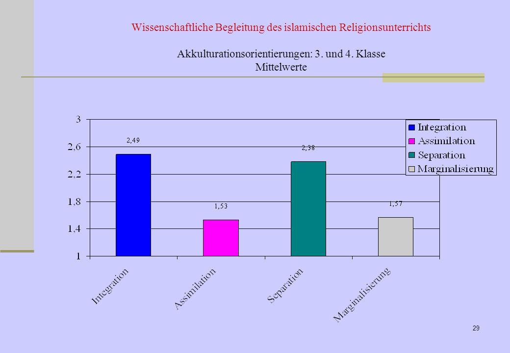 28 Wortlautstimmt sehrmanchmalstimmt nicht Ich möchte gut deutsch sprechen können und auch türkisch nicht vergessen (Integration) 83.28.68.1 Meine Fam