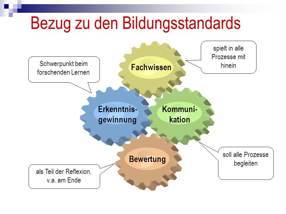Erkenntnis- gewinnung Kommuni- kation Fachwissen Bewertung spielt in alle Prozesse mit hinein Schwerpunkt beim forschenden Lernen soll alle Prozesse begleiten als Teil der Reflexion, v.a.