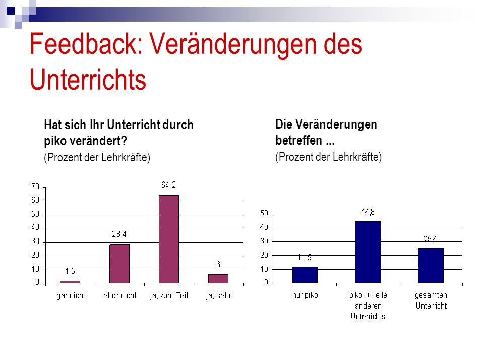 Feedback: Veränderungen des Unterrichts Hat sich Ihr Unterricht durch piko verändert? (Prozent der Lehrkräfte) Die Veränderungen betreffen... (Prozent