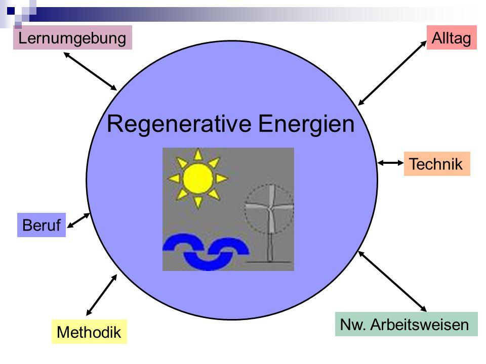 Beruf AlltagLernumgebung Methodik Nw. Arbeitsweisen Technik Regenerative Energien