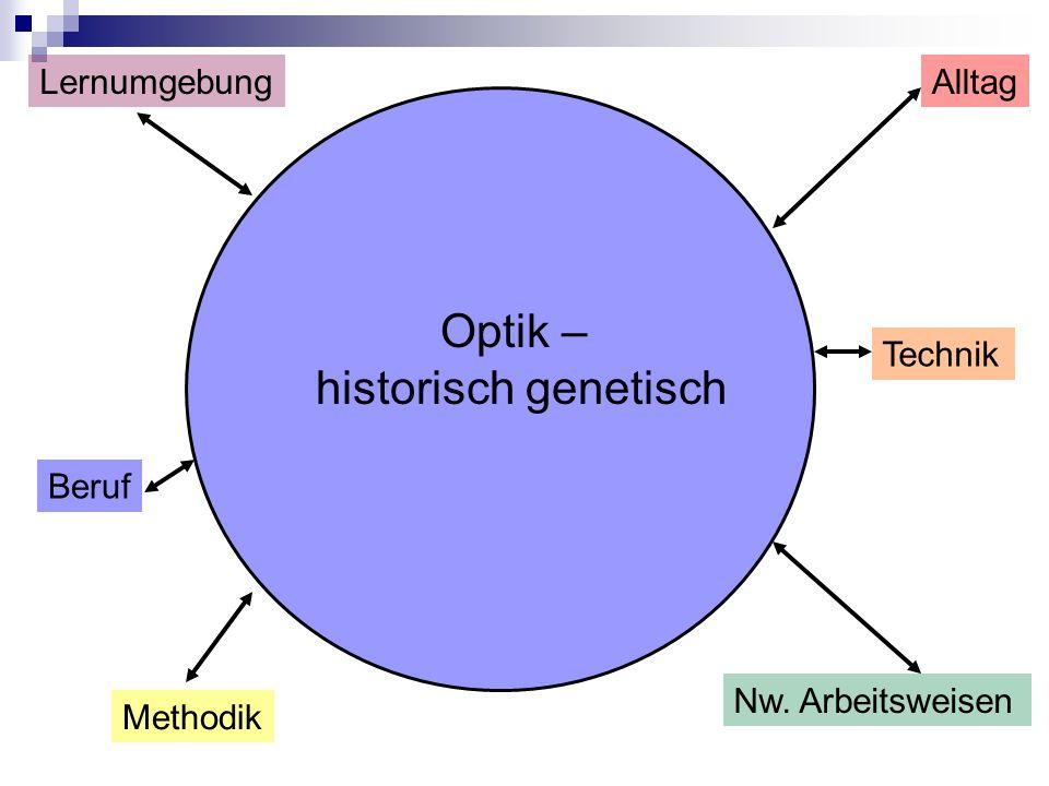 Beruf AlltagLernumgebung Methodik Nw. Arbeitsweisen Technik Optik – historisch genetisch