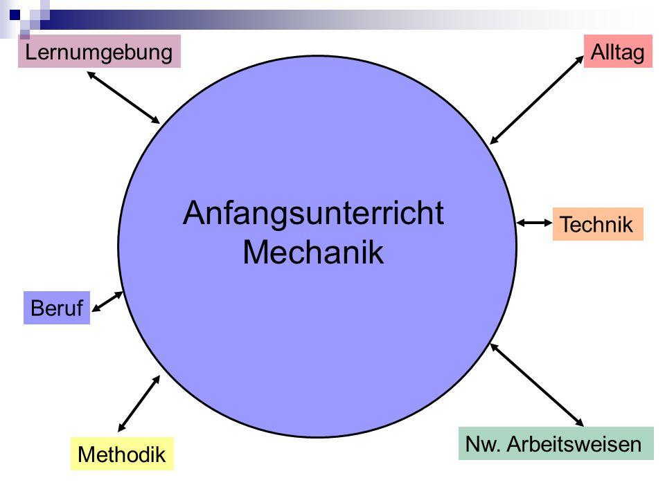 Beruf AlltagLernumgebung Methodik Nw. Arbeitsweisen Technik Anfangsunterricht Mechanik