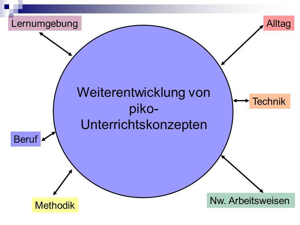 Beruf AlltagLernumgebung Methodik Nw. Arbeitsweisen Technik Weiterentwicklung von piko- Unterrichtskonzepten