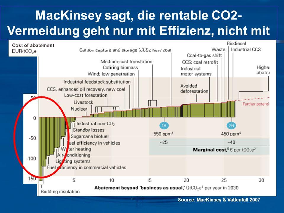 Source: MacKinsey & Vattenfall 2007 MacKinsey sagt, die rentable CO2- Vermeidung geht nur mit Effizienz, nicht mit erneuerbaren Energien