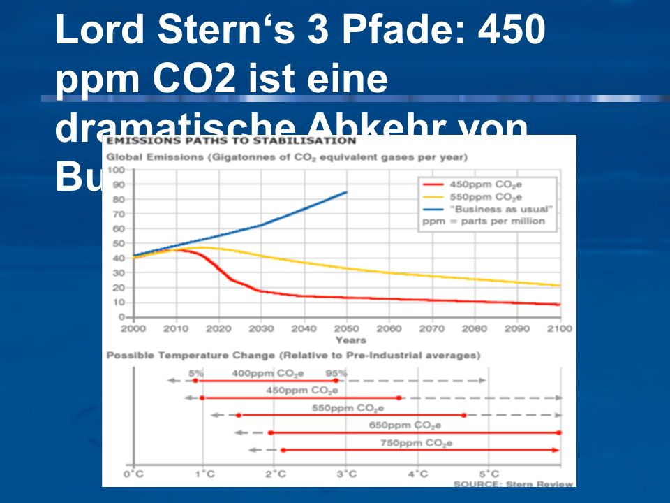 Lord Sterns 3 Pfade: 450 ppm CO2 ist eine dramatische Abkehr von Business as Usual
