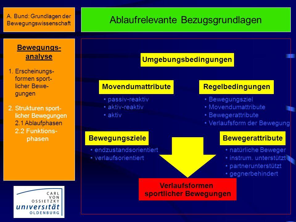 Funktionale Bewegungsanalyse Bewegungs- analyse 1. Erscheinungs- formen sport- licher Bewe- gungen 2. Strukturen sport- licher Bewegungen 2.1 Ablaufph