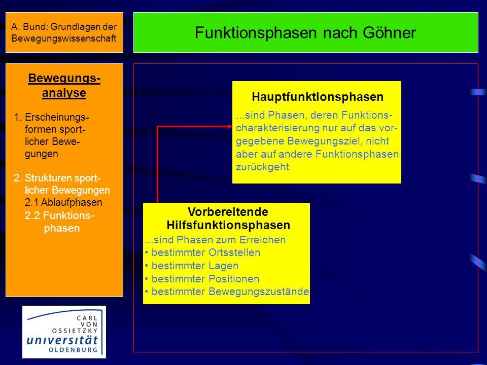 Definition Funktionsphasen Unter einer Funktionsphase soll jener Geschehensabschnitt verstanden werden, für den sich aufzeigen läßt, daß das, was währ