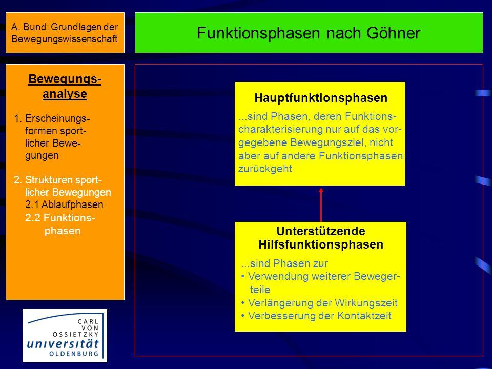 Funktionsphasen nach Göhner Hauptfunktionsphasen...sind Phasen, deren Funktions- charakterisierung nur auf das vor- gegebene Bewegungsziel, nicht aber