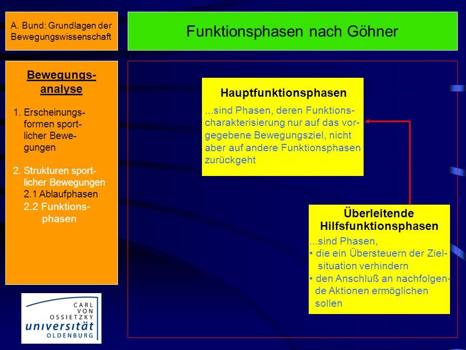 Funktionsphasen nach Göhner Unterstützende Hilfsfunktionsphasen...sind Phasen zur Verwendung weiterer Beweger- teile Verlängerung der Wirkungszeit Ver