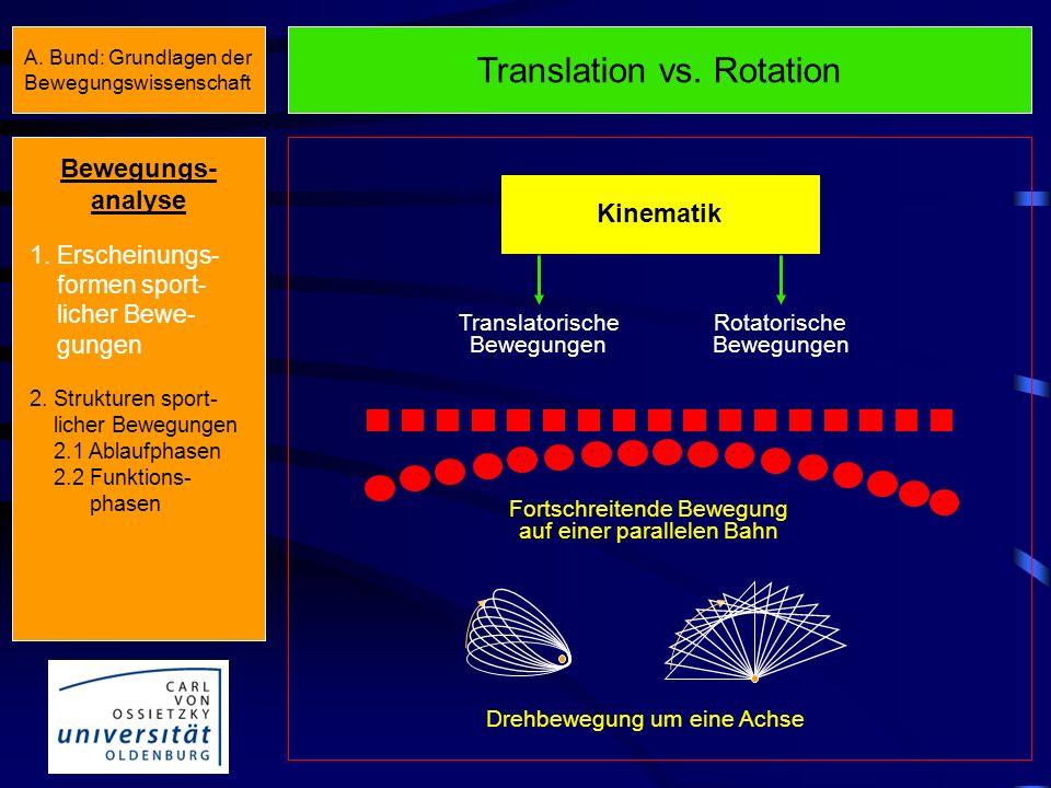 Ablaufrelevante Bezugsgrundlagen Bewegungs- analyse 1.