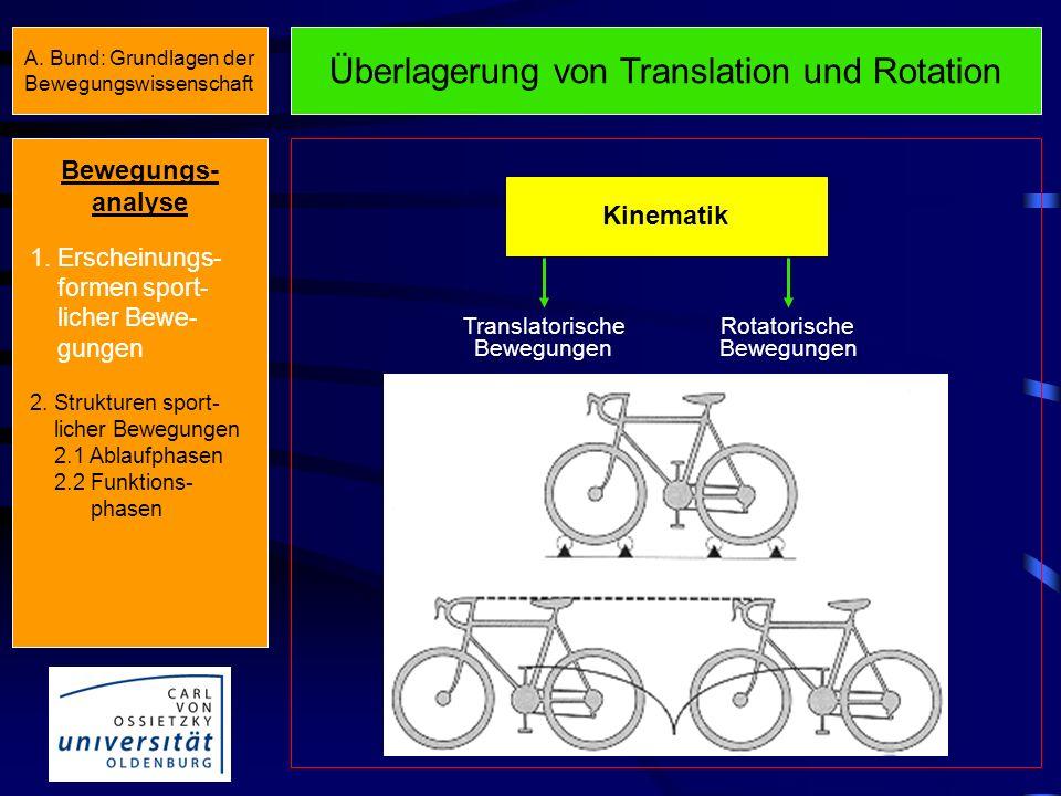 Überlagerung von Translation und Rotation Kinematik Translatorische Bewegungen Rotatorische Bewegungen Bewegungs- analyse 1.