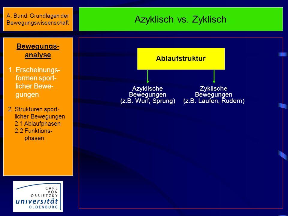 Azyklisch vs.Zyklisch Ablaufstruktur Azyklische Bewegungen (z.B.