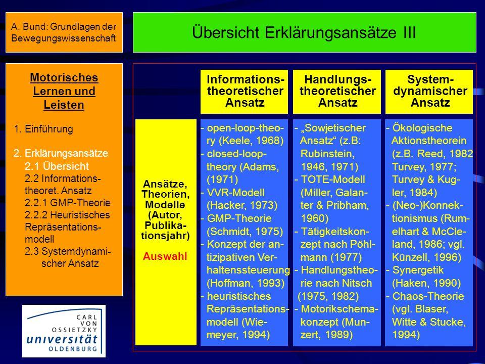 Übersicht Erklärungsansätze II Informations- theoretischer Ansatz Handlungs- theoretischer Ansatz System- dynamischer Ansatz Lernen Aufbau/Stabili- si