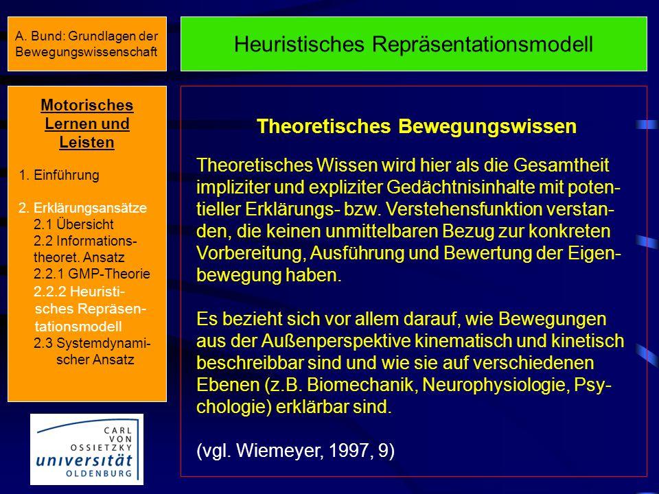Heuristisches Repräsentationsmodell Wiemeyer (1994, 1997) Exekutiv- prozedurales Bewegungswissen Theoretisches Bewegungswissen Interpretatives Bewegun