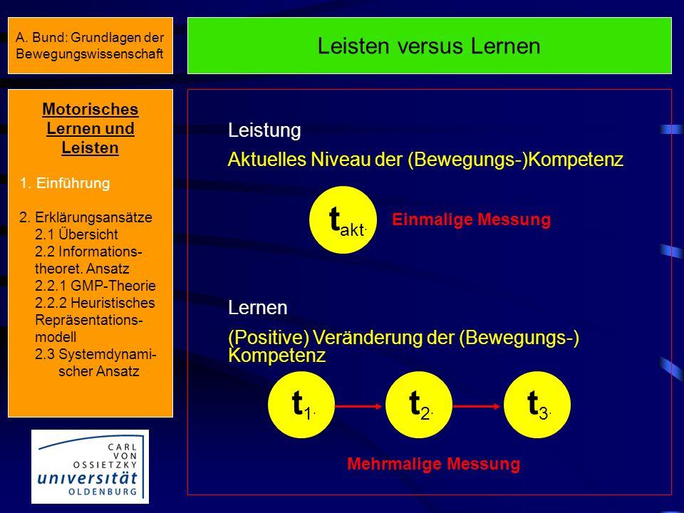 Leisten versus Lernen Leistung Aktuelles Niveau der (Bewegungs-)Kompetenz Lernen (Positive) Veränderung der (Bewegungs-) Kompetenz t akt.