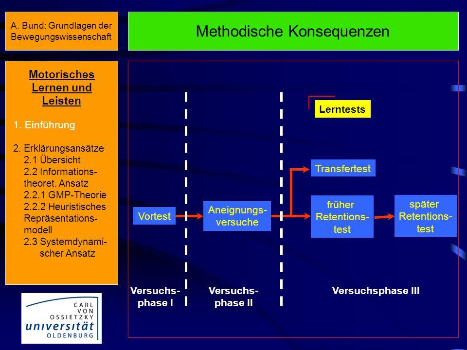 Methodische Konsequenzen Aneignungs- versuche früher Retentions- test später Retentions- test Transfertest Lerntests Vortest Versuchs- phase I Versuchs- phase II Versuchsphase III Motorisches Lernen und Leisten 1.