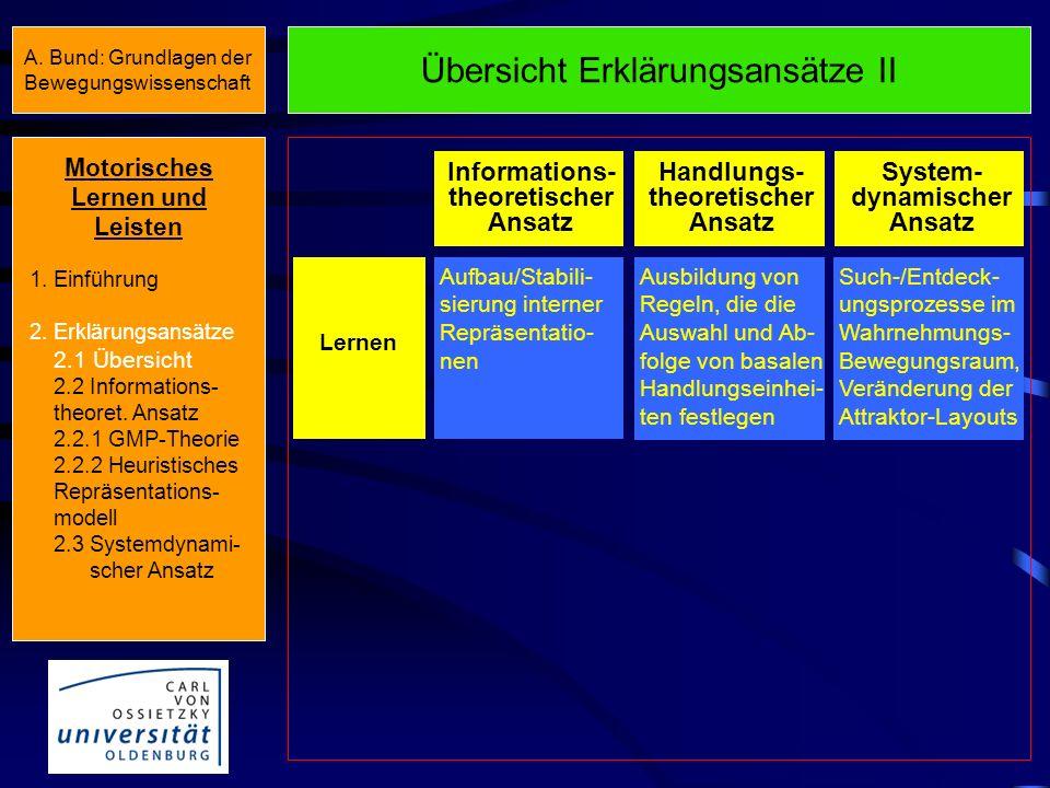Übersicht Erklärungsansätze II Informations- theoretischer Ansatz Handlungs- theoretischer Ansatz System- dynamischer Ansatz Lernen Aufbau/Stabili- sierung interner Repräsentatio- nen Ausbildung von Regeln, die die Auswahl und Ab- folge von basalen Handlungseinhei- ten festlegen Such-/Entdeck- ungsprozesse im Wahrnehmungs- Bewegungsraum, Veränderung der Attraktor-Layouts Motorisches Lernen und Leisten 1.