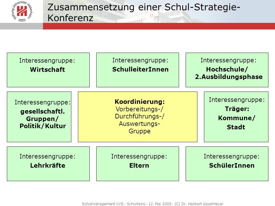 Koordinierung: Vorbereitungs-/ Durchführungs-/ Auswertungs- Gruppe Interessengruppe: gesellschaftl. Gruppen/ Politik/Kultur Interessengruppe: Wirtscha