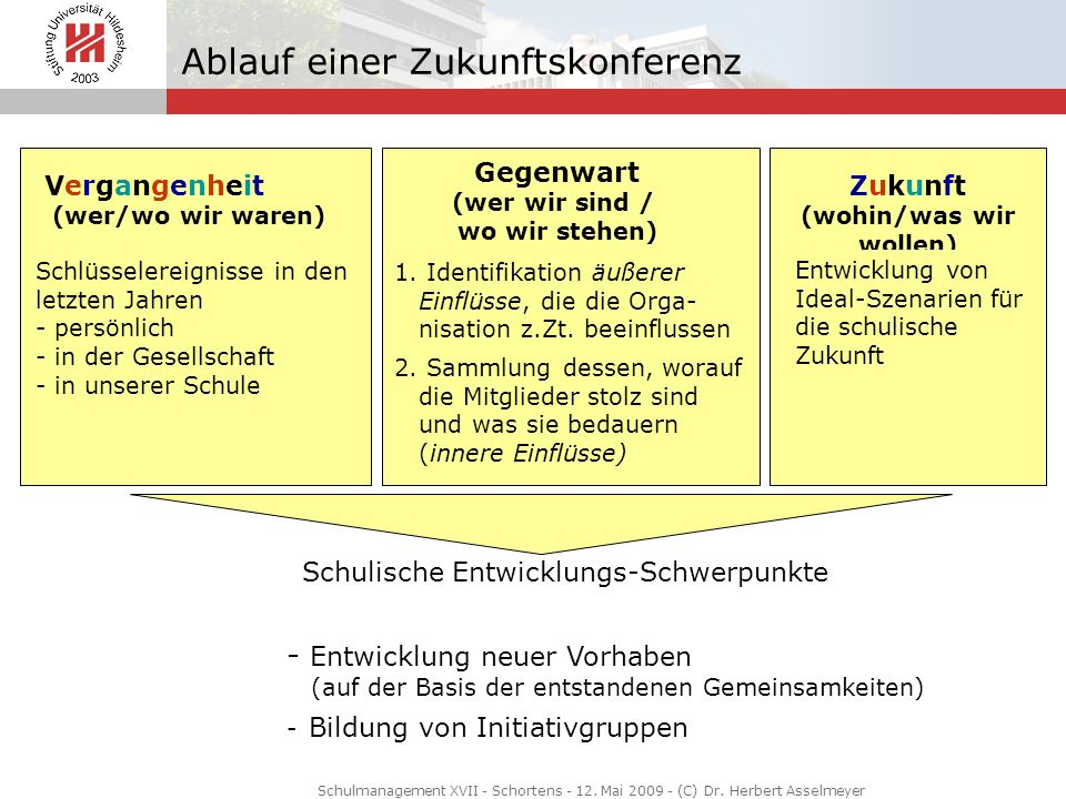 Schulische Entwicklungs-Schwerpunkte - Entwicklung neuer Vorhaben (auf der Basis der entstandenen Gemeinsamkeiten) - Bildung von Initiativgruppen Verg
