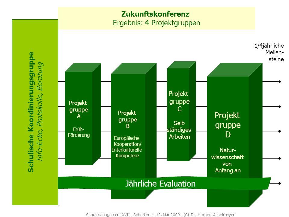 Zukunftskonferenz Ergebnis: 4 Projektgruppen Projekt gruppe A Früh- Förderung Projekt gruppe B Europäische Kooperation/ Interkulturelle Kompetenz Proj
