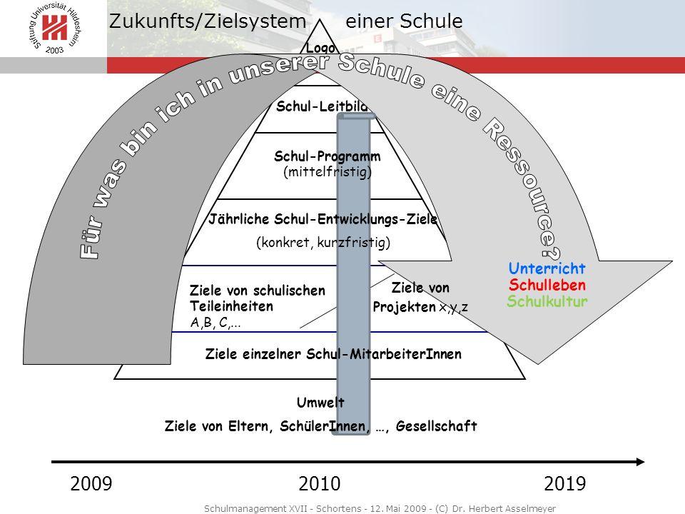 Zukunfts/Zielsystem einer Schule Logo Schul-Leitbild Ziele von schulischen Teileinheiten A,B, C,... 200920102019 Unterricht Schulleben Schulkultur Zie