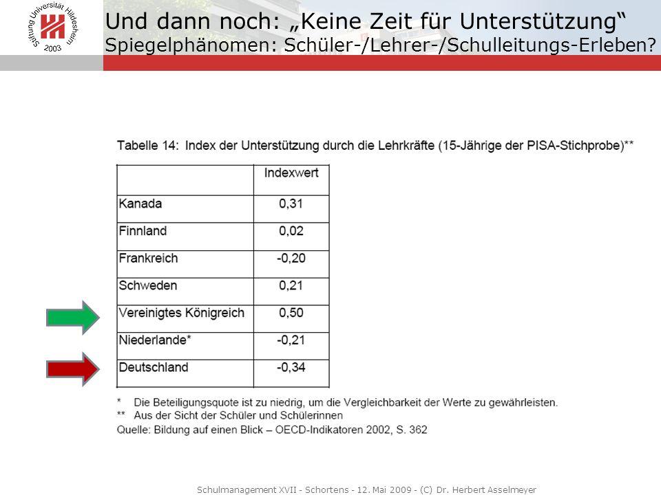 Schulmanagement XVII - Schortens - 12. Mai 2009 - (C) Dr. Herbert Asselmeyer Und dann noch: Keine Zeit für Unterstützung Spiegelphänomen: Schüler-/Leh