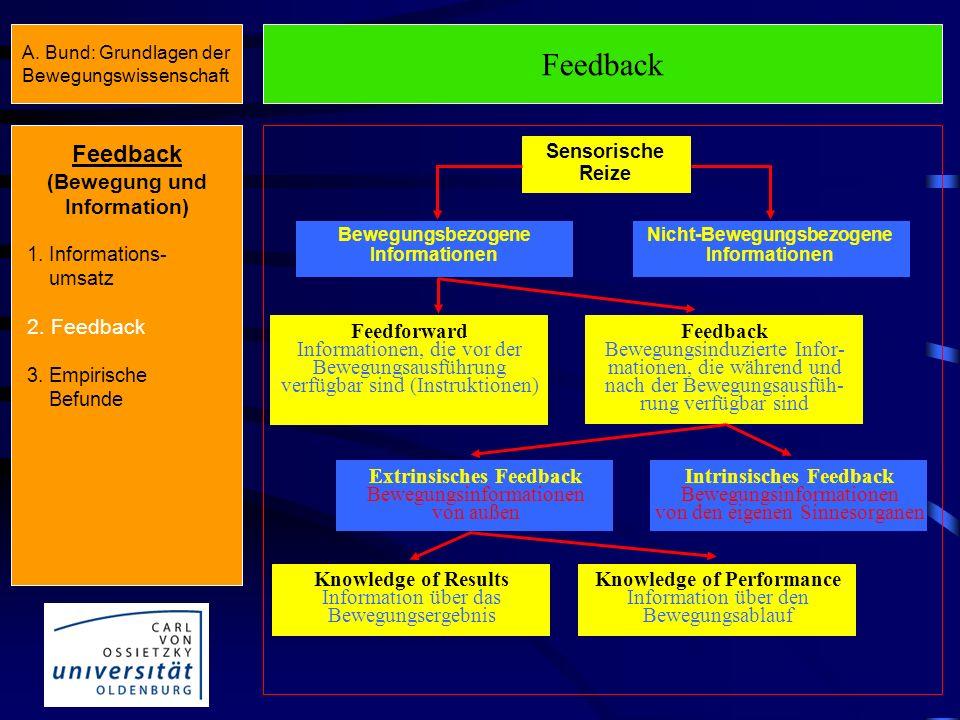 Muskelkontraktion (Gleit-Filament-Theorie) Informations - abgabe Feedback (Bewegung und Information) 1. Informations- umsatz 2. Feedback 3. Empirische