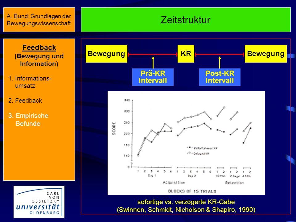 Feedback Extrinsisches Feedback Zeitstruktur (Wann?) Frequenz (Wie oft?) Präzision (Wie genau?) Darbietungsform (Mit welchen Mitteln?) Feedback (Beweg