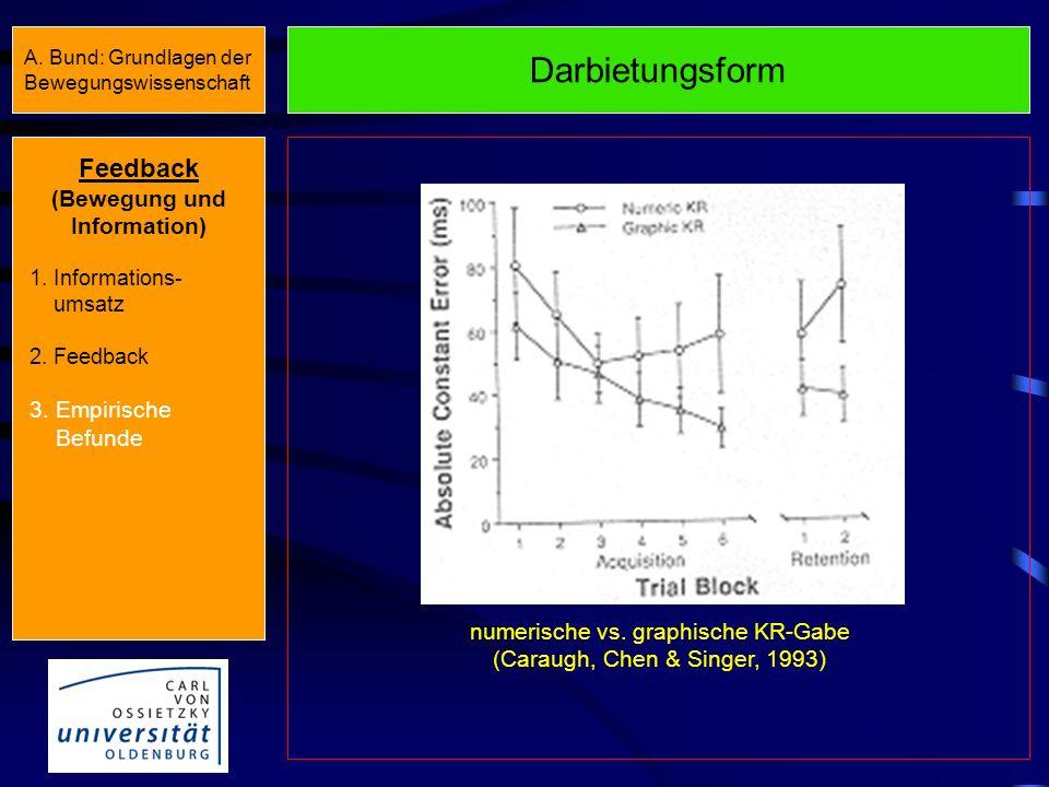 Frequenz Feedback (Bewegung und Information) 1. Informations- umsatz 2. Feedback 3. Empirische Befunde Komplette versus reduzierte KR-Gabe (Wulf, 1994