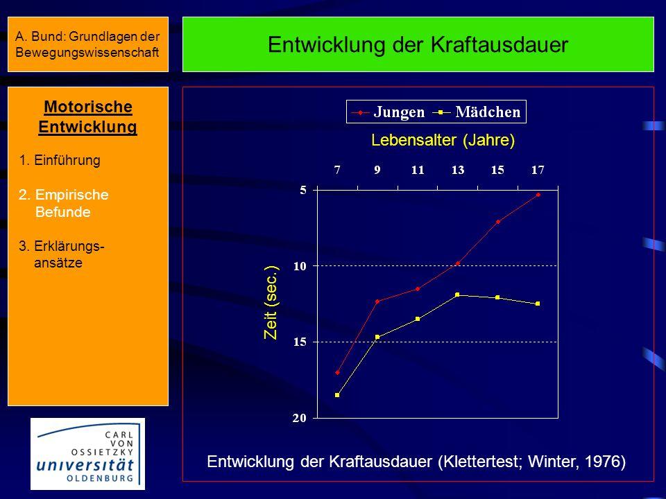Entwicklung der Maximalkraft Entwicklung der Handkraft (Hebbelinck, 1968) Handkraft (kp) Lebensalter (Jahre) Motorische Entwicklung 1. Einführung 2. E