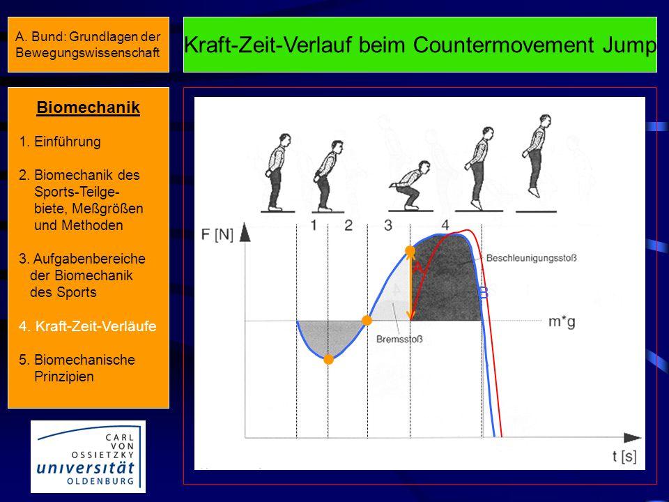 Kraft-Zeit-Verlauf beim Squat Jump Biomechanik 1. Einführung 2. Biomechanik des Sports-Teilge- biete, Meßgrößen und Methoden 3. Aufgabenbereiche der B