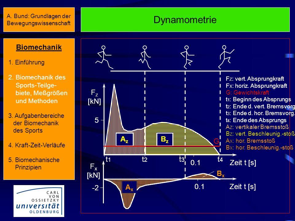 Dynamometrie AxAx BxBx 5 -2 F z [kN] F x [kN] Zeit t [s]0.1 Zeit t [s] AzAz BzBz F Z : vert.