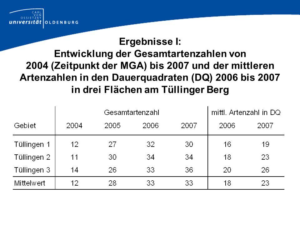 Ergebnisse I: Entwicklung der Gesamtartenzahlen von 2004 (Zeitpunkt der MGA) bis 2007 und der mittleren Artenzahlen in den Dauerquadraten (DQ) 2006 bi