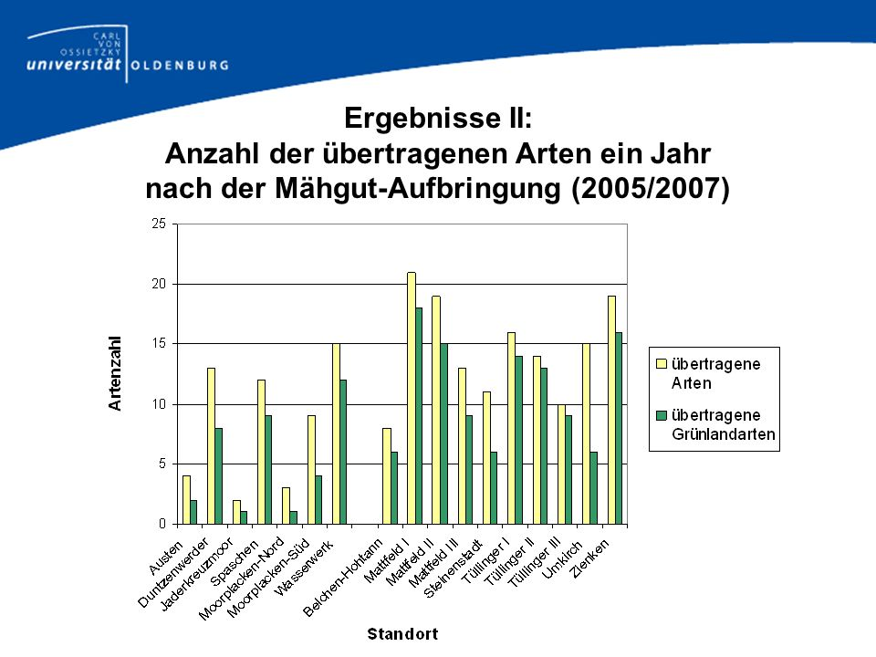 Ergebnisse II: Anzahl der übertragenen Arten ein Jahr nach der Mähgut-Aufbringung (2005/2007)
