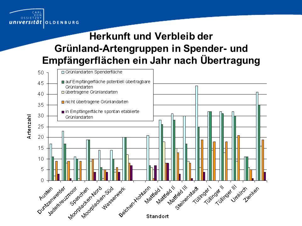 Herkunft und Verbleib der Grünland-Artengruppen in Spender- und Empfängerflächen ein Jahr nach Übertragung