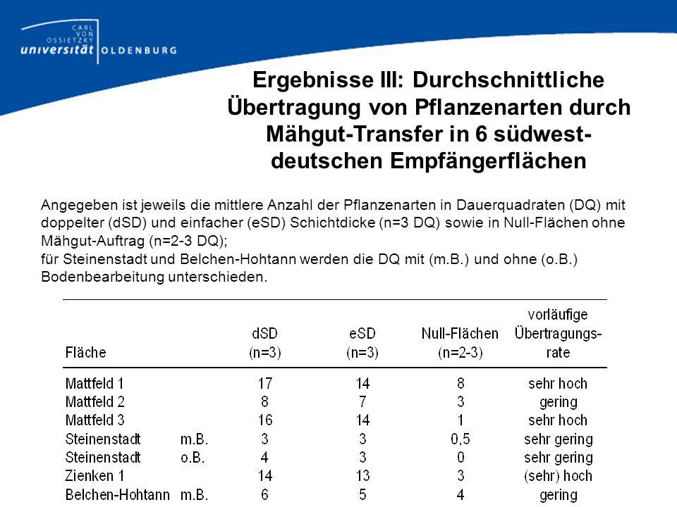 Angegeben ist jeweils die mittlere Anzahl der Pflanzenarten in Dauerquadraten (DQ) mit doppelter (dSD) und einfacher (eSD) Schichtdicke (n=3 DQ) sowie