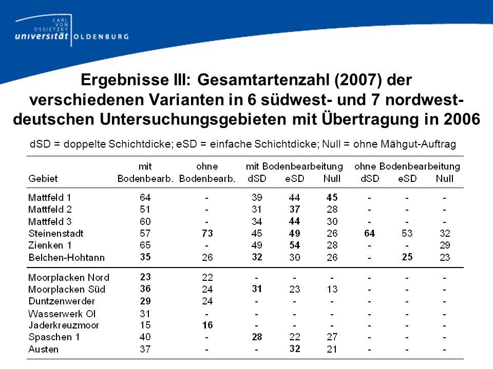 Ergebnisse III: Gesamtartenzahl (2007) der verschiedenen Varianten in 6 südwest- und 7 nordwest- deutschen Untersuchungsgebieten mit Übertragung in 20