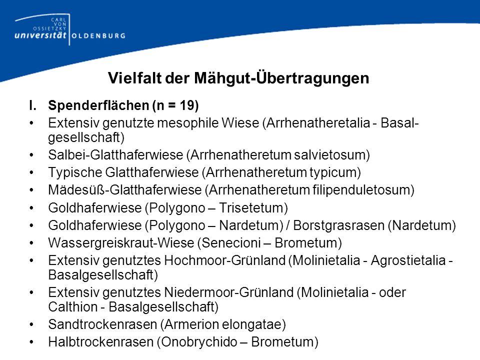 Vielfalt der Mähgut-Übertragungen I.Spenderflächen (n = 19) Extensiv genutzte mesophile Wiese (Arrhenatheretalia - Basal- gesellschaft) Salbei-Glattha