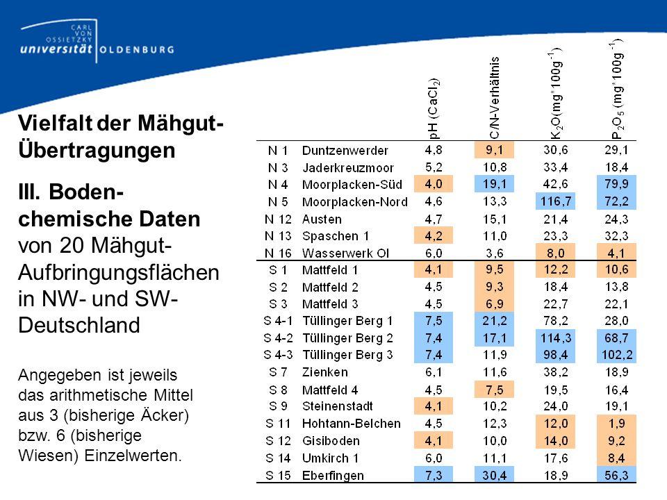 Vielfalt der Mähgut- Übertragungen III. Boden- chemische Daten von 20 Mähgut- Aufbringungsflächen in NW- und SW- Deutschland Angegeben ist jeweils das