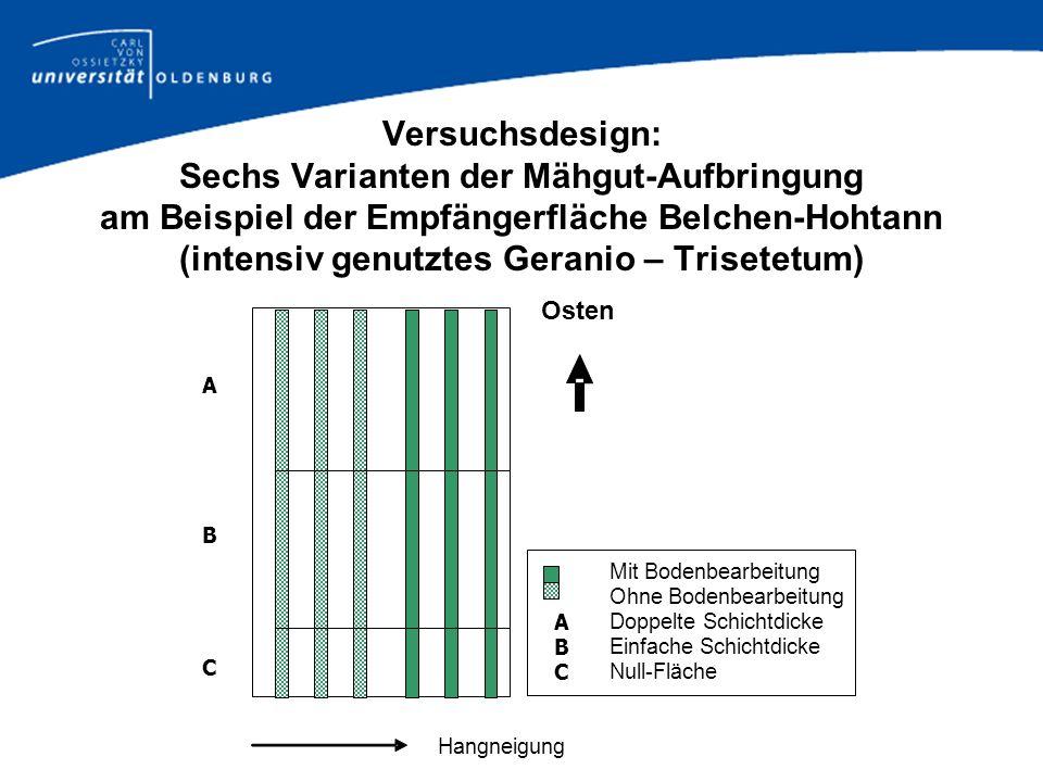 Versuchsdesign: Sechs Varianten der Mähgut-Aufbringung am Beispiel der Empfängerfläche Belchen-Hohtann (intensiv genutztes Geranio – Trisetetum) Osten
