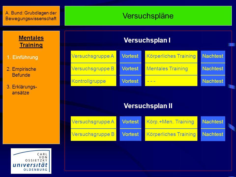 Definition von Mentalem Training II... Oberbegriff für die Trainingsformen (...), bei denen systematisch und kontrolliert Übungen zum Aufbau und zur V