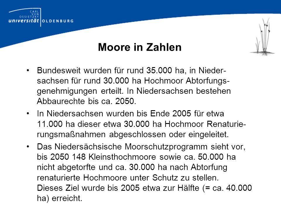 Bewertung der Moore Niedersachsens nach dem Moorschutzprogramm