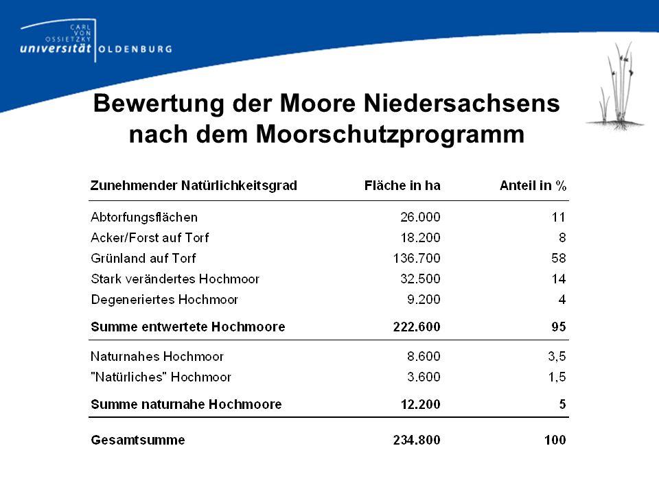 Optionen zur Nutzung des niedersächsischen Hochmoorgrünlands Intensive landwirtschaftliche Nutzung Extensive landwirtschaftliche Nutzung (incl.
