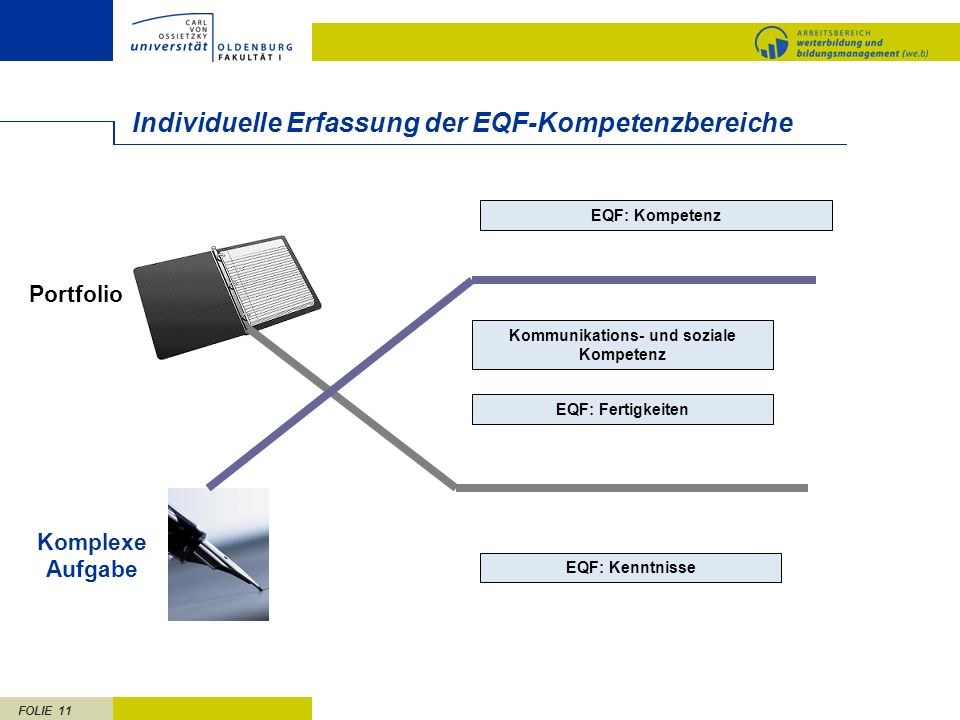 FOLIE 11 Individuelle Erfassung der EQF-Kompetenzbereiche EQF: Kompetenz Kommunikations- und soziale Kompetenz EQF: Fertigkeiten EQF: Kenntnisse Komplexe Aufgabe Portfolio
