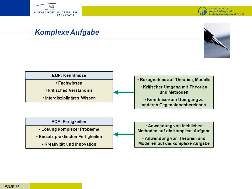 FOLIE 14 Komplexe Aufgabe EQF: Kenntnisse Fachwissen kritisches Verständnis Interdisziplinäres Wissen EQF: Fertigkeiten Lösung komplexer Probleme Eins