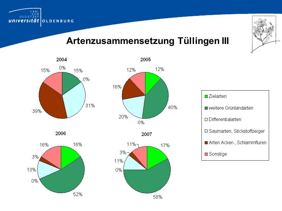 Ergebnisse II: Übertragung von Pflanzenarten bei den in 2006 erfolgten Maßnahmen (NW-Deutschland; 2007) In den rechten Spalten ist die absolute Zahl der wahrscheinlich übertragenen Arten sowie ihr Anteil an der Artenzahl der Spenderfläche und an der Anzahl der potentiell übertragbaren Arten angegeben.
