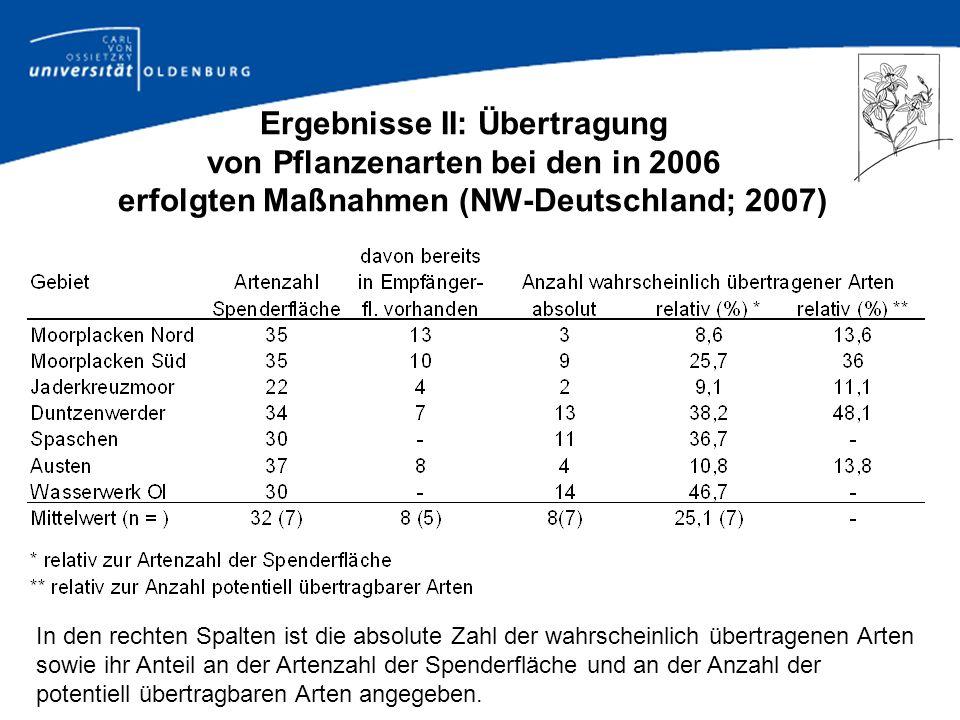 Ergebnisse III: Anzahl der übertragenen Arten ein Jahr nach der Mähgut-Aufbringung (2005/2007)